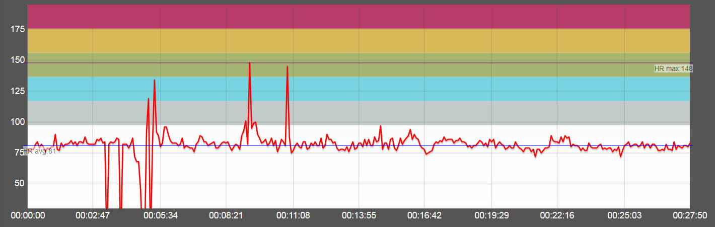 Viewing Heart Rate Data
