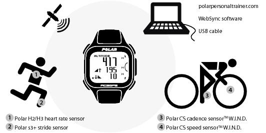 1. Introduction | polar rc3 gps user manual | english.