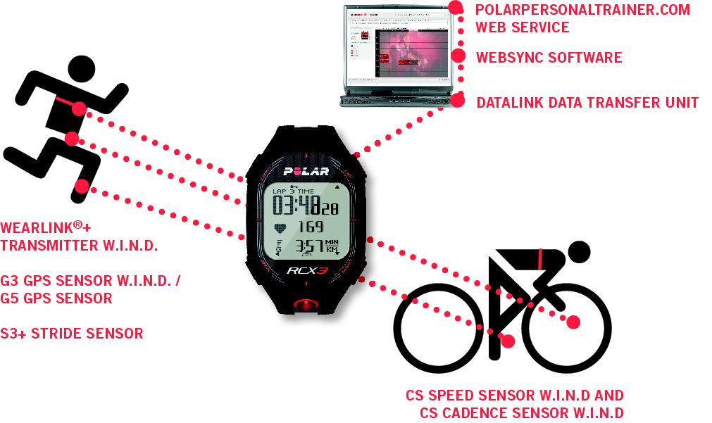 Polar g5 gps sensor. User manual pdf.